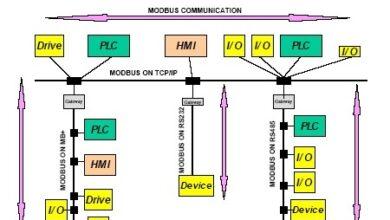 جزوهشبکه ModBus مهندس ماهر