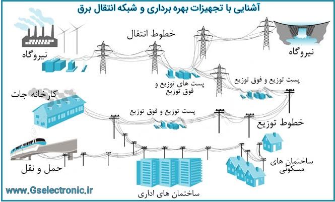 آشنایی با تجهیزات بهره برداری و شبکه انتقال برق