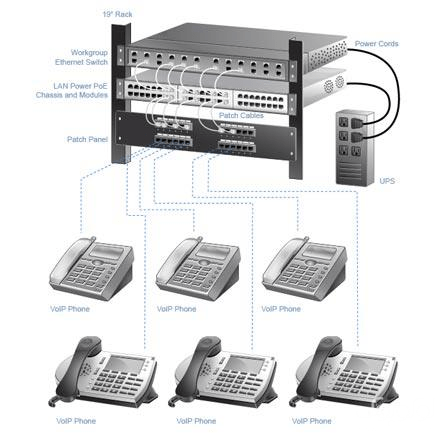 آموزش کامل نصب و راه اندازی تلفن سانترال