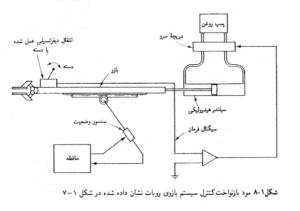 کتاب مهندسی کنترل اوگاتا + حل المسائل